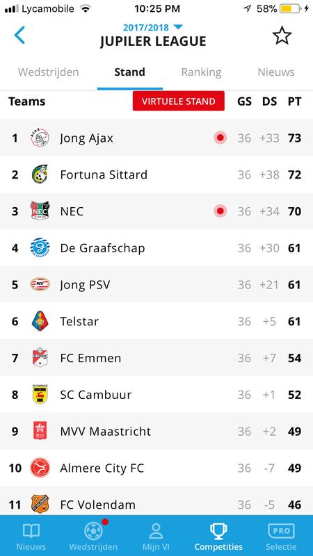 Netherlands jupiler league table soccerway elcho table - Dutch jupiler league table ...